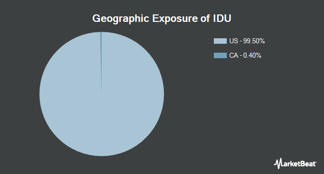 Geographic Exposure of iShares US Utilities ETF (NYSEARCA:IDU)
