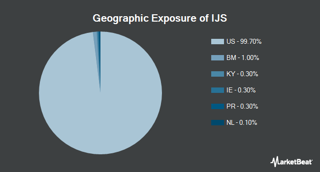Geographic Exposure of iShares S&P Small-Cap 600 Value ETF (NYSEARCA:IJS)