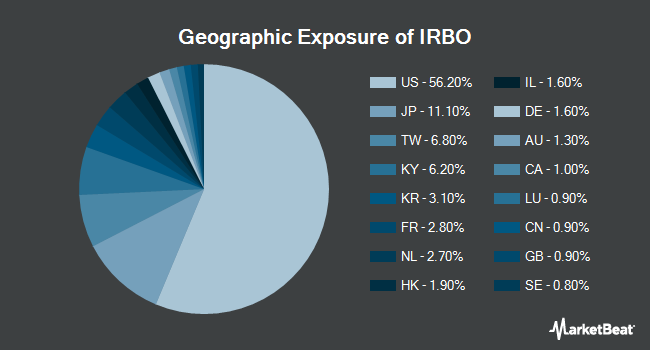 Geographic Exposure of iShares Robotics and Artificial Intelligence ETF (NYSEARCA:IRBO)