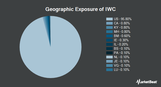 Geographic Exposure of iShares Micro-Cap ETF (NYSEARCA:IWC)