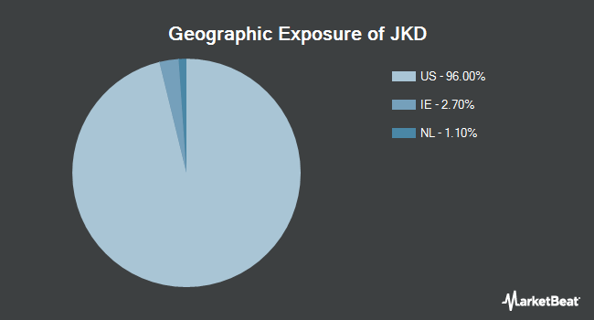 Geographic Exposure of iShares Morningstar Large Core Idx (NYSEARCA:JKD)