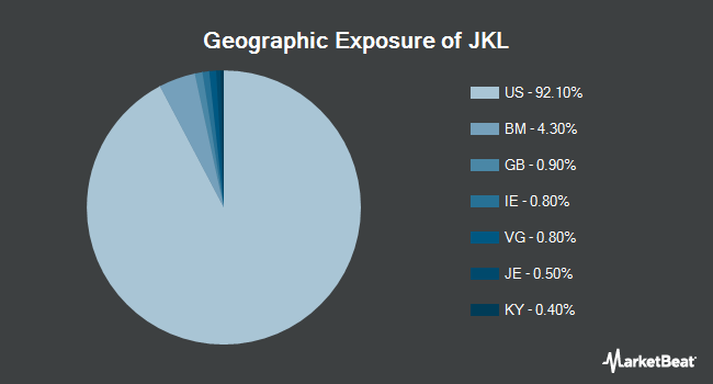 Geographic Exposure of iShares Morningstar Small-Cap Value ETF (NYSEARCA:JKL)