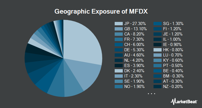Geographic Exposure of PIMCO RAFI Dynamic Multi-Factor International Equity ETF (NYSEARCA:MFDX)