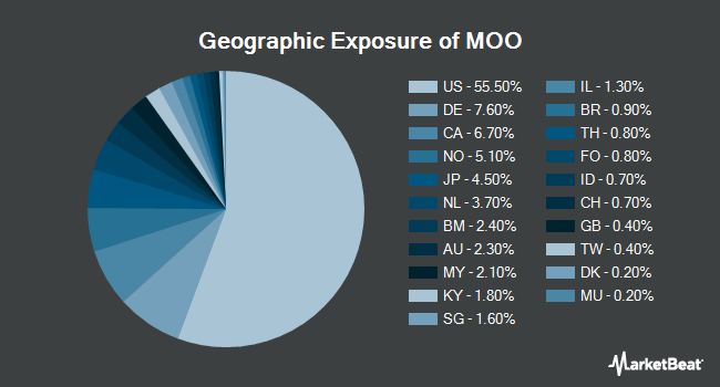 Geographic Exposure of VanEck Vectors Agribusiness ETF (NYSEARCA:MOO)
