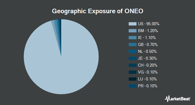Geographic Exposure of SPDR Russell 1000 Momentum Focus ETF (NYSEARCA:ONEO)