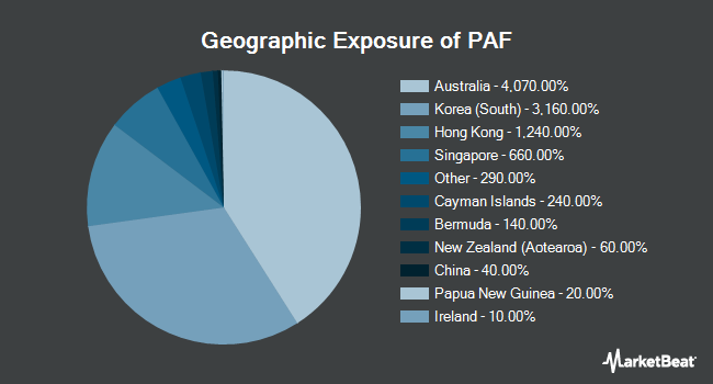 Geographic Exposure of Invesco FTSE RAFI Asia Pacific ex-Japan ETF (NYSEARCA:PAF)