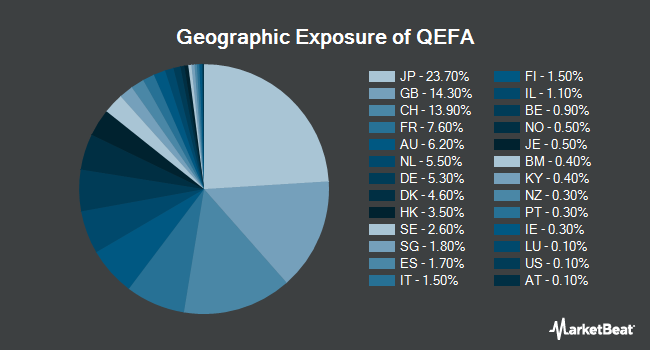 Geographic Exposure of SPDR MSCI EAFE StrategicFactors ETF (NYSEARCA:QEFA)