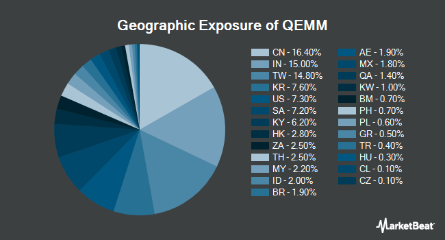 Geographic Exposure of SPDR MSCI Emerging Markets StrategicFactors ETF (NYSEARCA:QEMM)