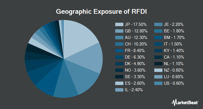 Geographic Exposure of First Trust RiverFront Dynamic Developed International ETF (NYSEARCA:RFDI)