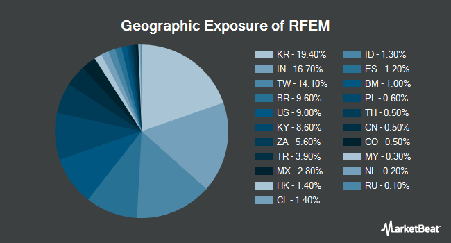 Geographic Exposure of First Trust RiverFront Dynamic Emerging Markets ETF (NYSEARCA:RFEM)