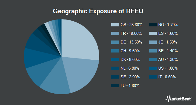 Geographic Exposure of First Trust RiverFront Dynamic Europe ETF (NYSEARCA:RFEU)