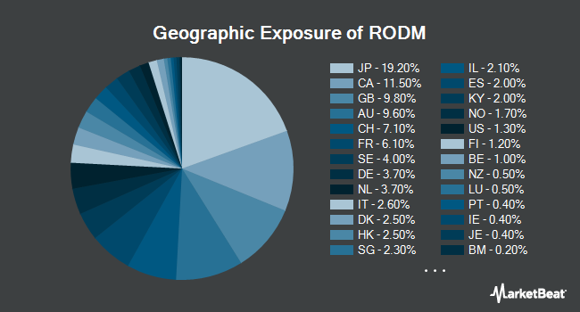 Geographic Exposure of Hartford Multifactor Developed Markets (ex-US) ETF (NYSEARCA:RODM)