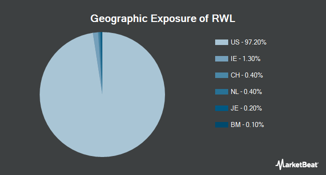 Geographic Exposure of Oppenheimer S&P 500 Revenue ETF (NYSEARCA:RWL)