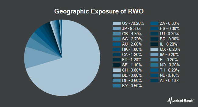 Geographic Exposure of SPDR Dow Jones Global Real Estate ETF (NYSEARCA:RWO)