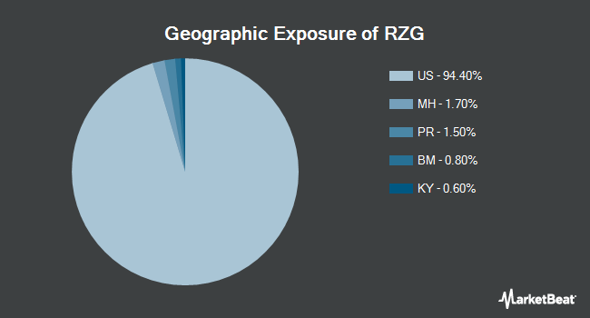 Geographic Exposure of Invesco S&P SmallCap 600 Pure Growth ETF (NYSEARCA:RZG)