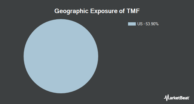 Geographic Exposure of Direxion Daily 20 Year Plus Treasury Bull 3x Shares (NYSEARCA:TMF)