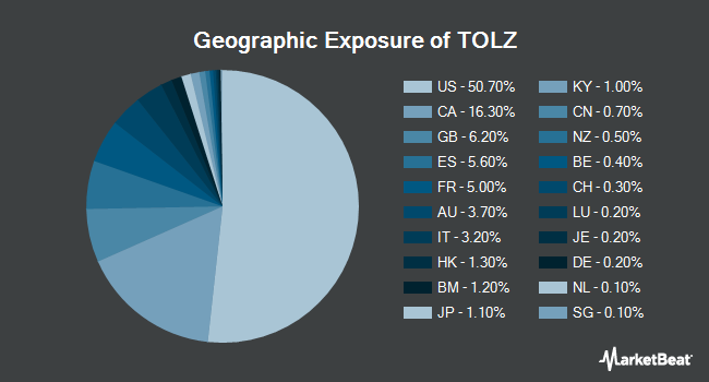 Geographic Exposure of DJ Brookfield Global Infrastructure ETF (NYSEARCA:TOLZ)