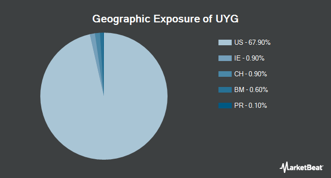 Geographic Exposure of ProShares Ultra Financials (NYSEARCA:UYG)