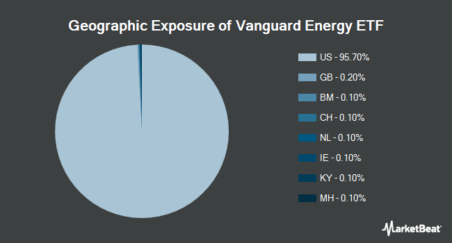 Geographic Exposure of Vanguard Energy ETF (NYSEARCA:VDE)