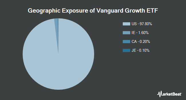 Geographic Exposure of Vanguard Growth ETF (NYSEARCA:VUG)
