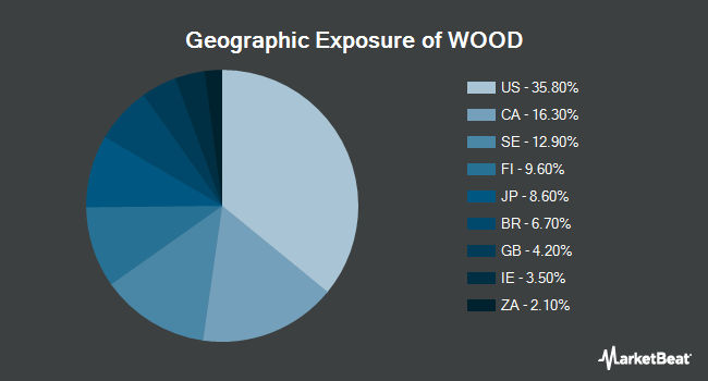Geographic Exposure of iShares Global Timber & Forestry ETF (NYSEARCA:WOOD)
