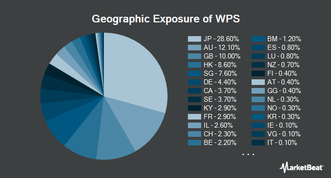 Geographic Exposure of iShares International Developed Property ETF (NYSEARCA:WPS)