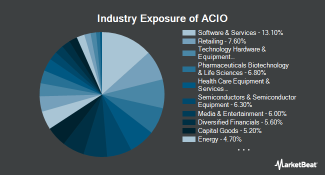 Industry Exposure of Aptus Collared Income Opportunity ETF (BATS:ACIO)