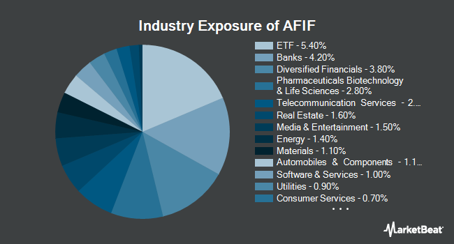 Industry Exposure of Anfield Universal Fixed Income ETF (BATS:AFIF)