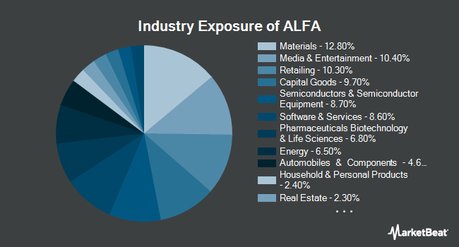Industry Exposure of AlphaClone Alternative Alpha ETF (BATS:ALFA)