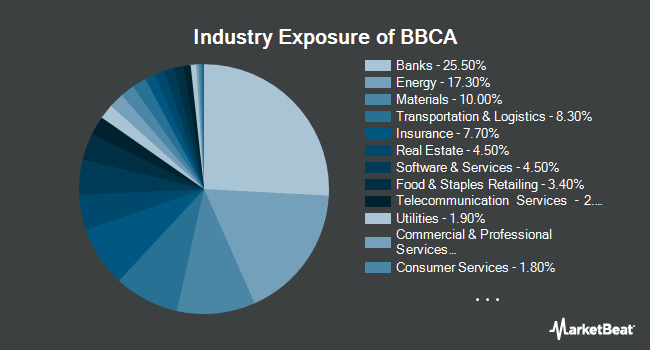Industry Exposure of JPMorgan BetaBuilders Canada ETF (BATS:BBCA)