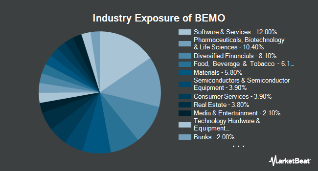 Industry Exposure of Aptus Behavioral Momentum ETF (BATS:BEMO)