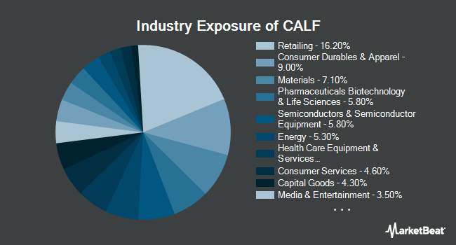 Industry Exposure of Pacer US Small Cap Cash Cows 100 ETF (BATS:CALF)