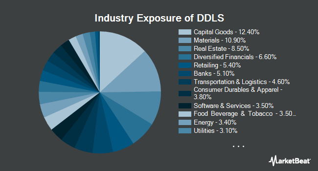 Industry Exposure of WisdomTree Dynamic Currency Hedged International SmallCap Equity Fund (BATS:DDLS)