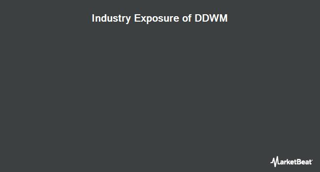 Industry Exposure of WisdomTree Dynamic Currency Hedged International Equity Fund (BATS:DDWM)
