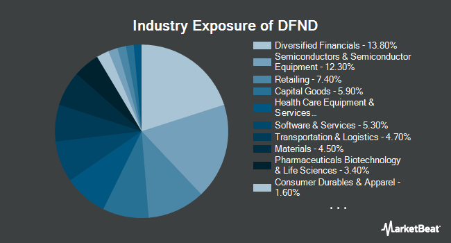 Industry Exposure of Reality Shares DIVCON Dividend Defender ETF (BATS:DFND)