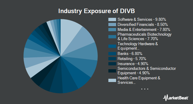 Industry Exposure of iShares US Dividend and Buyback ETF (BATS:DIVB)