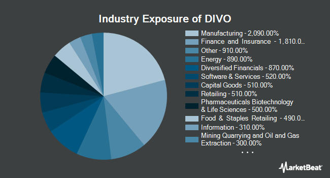 Industry Exposure of Amplify YieldShares CWP Dividend & Option Income ETF (BATS:DIVO)