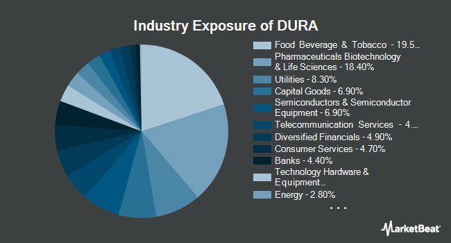 Industry Exposure of VanEck Vectors Morningstar Durable Dividend ETF (BATS:DURA)