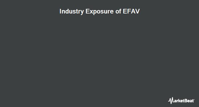 Industry Exposure of ISHARES TR/MSCI EAFE MIN VOLAT (BATS:EFAV)