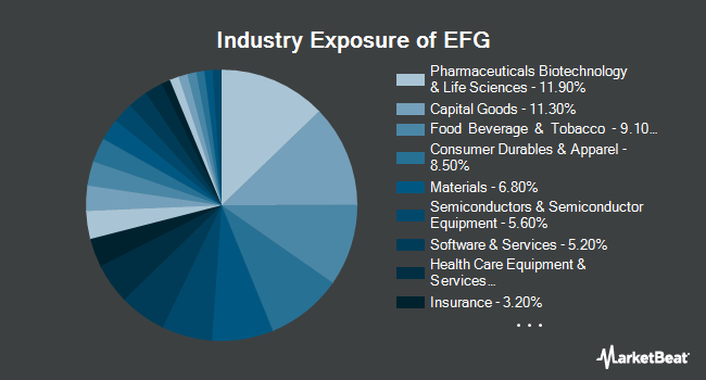 Industry Exposure of iShares MSCI EAFE Growth ETF (BATS:EFG)