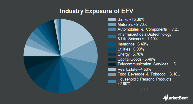 Industry Exposure of iShares MSCI EAFE Value ETF (BATS:EFV)