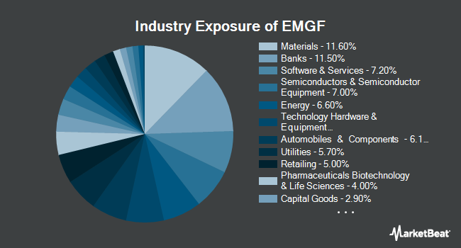 Industry Exposure of iShares Edge MSCI Multifactor Emerging Markets ETF (BATS:EMGF)