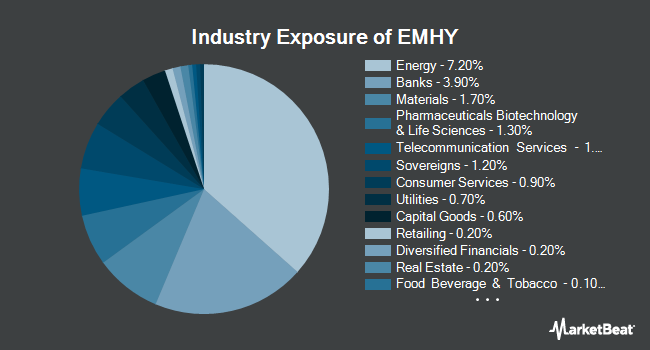 Industry Exposure of iShares Emerging Markets High Yield Bond ETF (BATS:EMHY)