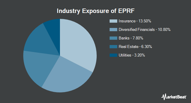 Industry Exposure of Innovator S&P Investment Grade Preferred ETF (BATS:EPRF)
