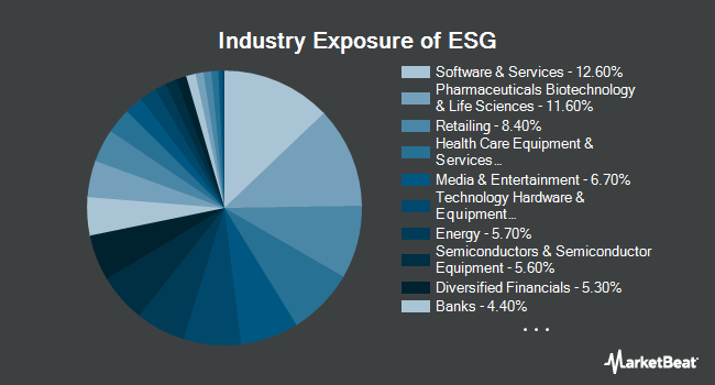Industry Exposure of FlexShares STOXX US ESG Impact Index Fund (BATS:ESG)