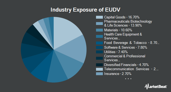 Industry Exposure of ProShares MSCI Europe Dividend Growers ETF (BATS:EUDV)