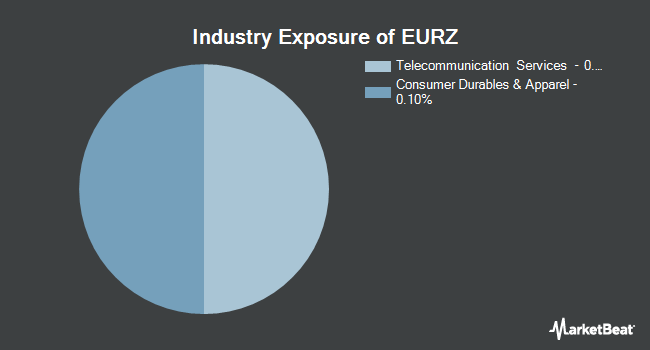 Industry Exposure of X-trackers Eurozone Equity ETF (BATS:EURZ)