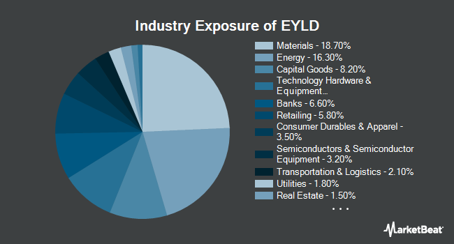 Industry Exposure of Cambria Emerging Shareholder Yield ETF (BATS:EYLD)