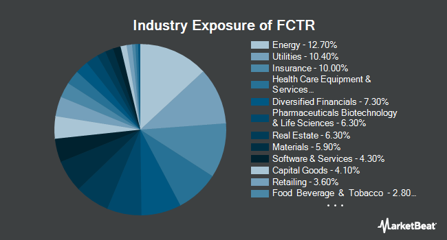 Industry Exposure of First Trust Lunt U.S. Factor Rotation ETF (BATS:FCTR)