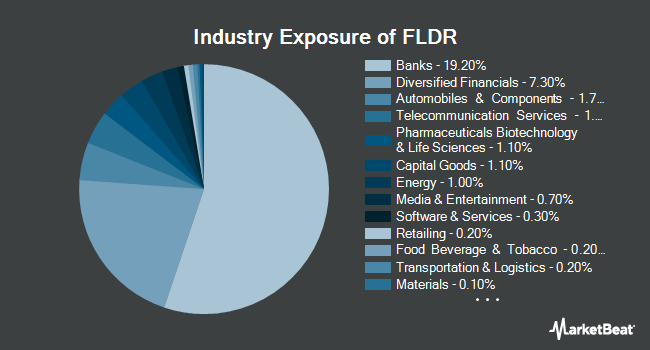 Industry Exposure of Fidelity Low Duration Bond Factor ETF (BATS:FLDR)